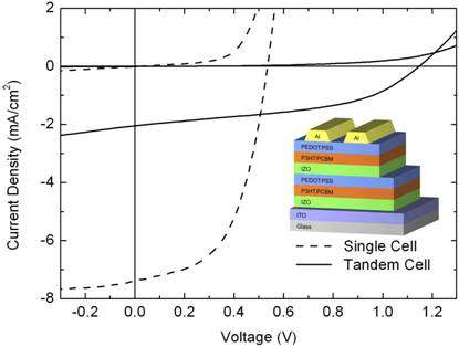 interlayer effect si based double junction tandem solar Read effect of structural variations in amorphous silicon based single and multi-junction solar the double junction deepdyvecom/lp/elsevier/effect-of.